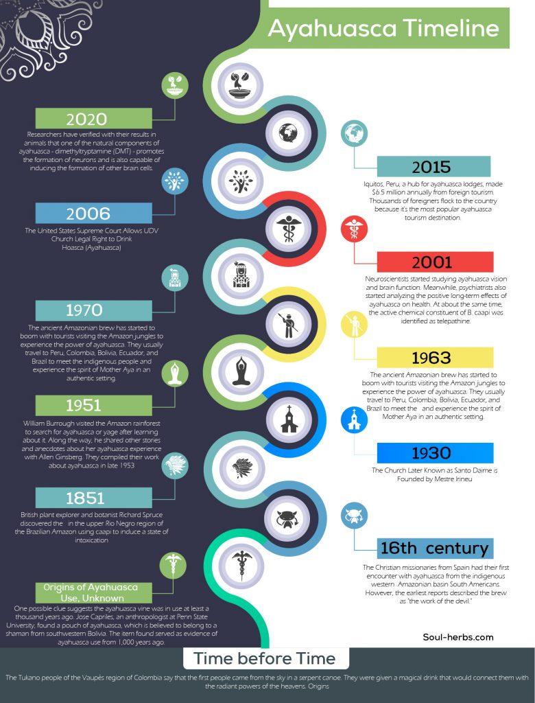 ayahuasca timeline